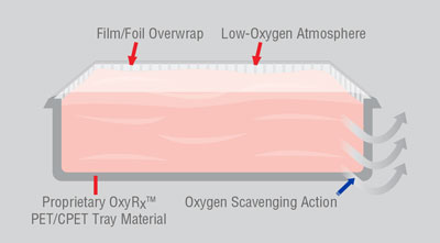Oxy RX Exclusive Oxygen-Scavenger Technology