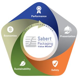 Sabert Packaging Value Model