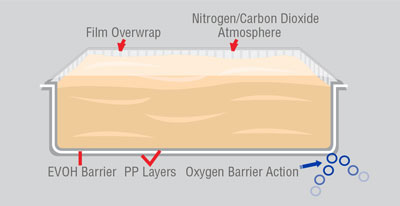 Gas Barrier Passive Technology